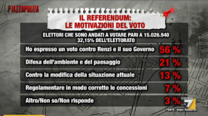 index-la7-piazzapulita